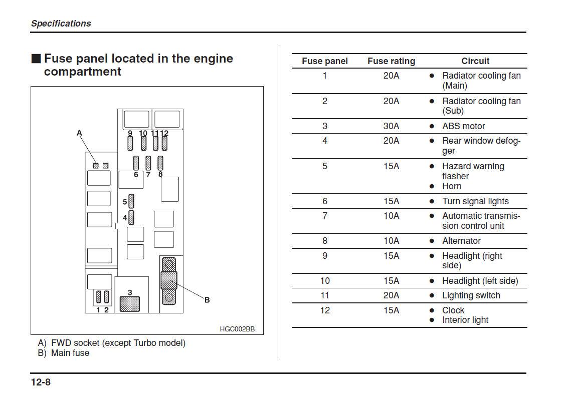 fuse box 1998 subaru impreza wiring diagram data oreo Lotus Elise LED Conversion 2001 forester fuse box wiring diagram data oreo lotus elise fuse box 2001 subaru fuse box
