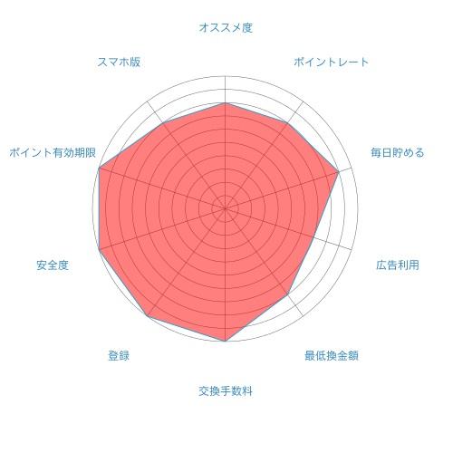 warau(ワラウ)の評価