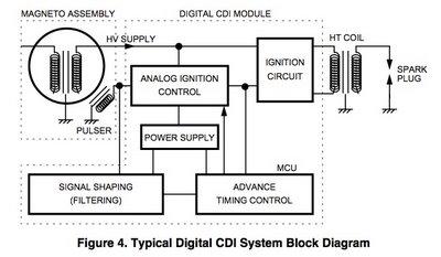 CDI  Circuit Breaker  Revlimiter  Cutoff Switch  MotoMalaya  Berita dan Ulasan Dunia
