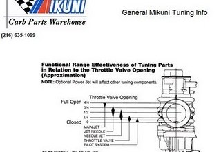 carburetor Archives - MotoMalaya net - Berita dan Ulasan