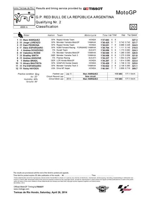 Hasil Kualifikasi GP Argentina