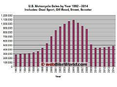 us-motorcycle-sales-1992-to-2014