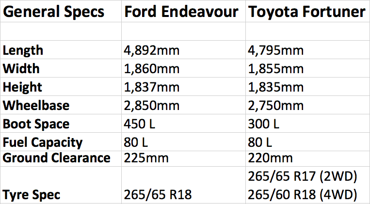 General Spec Comparison between Toyota Fortuner & Ford Endeavour