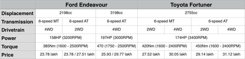 Mechanical Comparison between Toyota Fortuner & Ford Endeavour