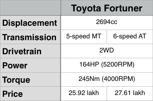 Toyota Fortuner Petrol Specifications