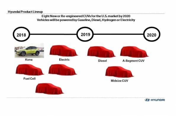 8 New Hyundai SUV Planned For Next 2 Years