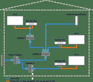 Coax Network Considerations For MoCA  Motorola Network