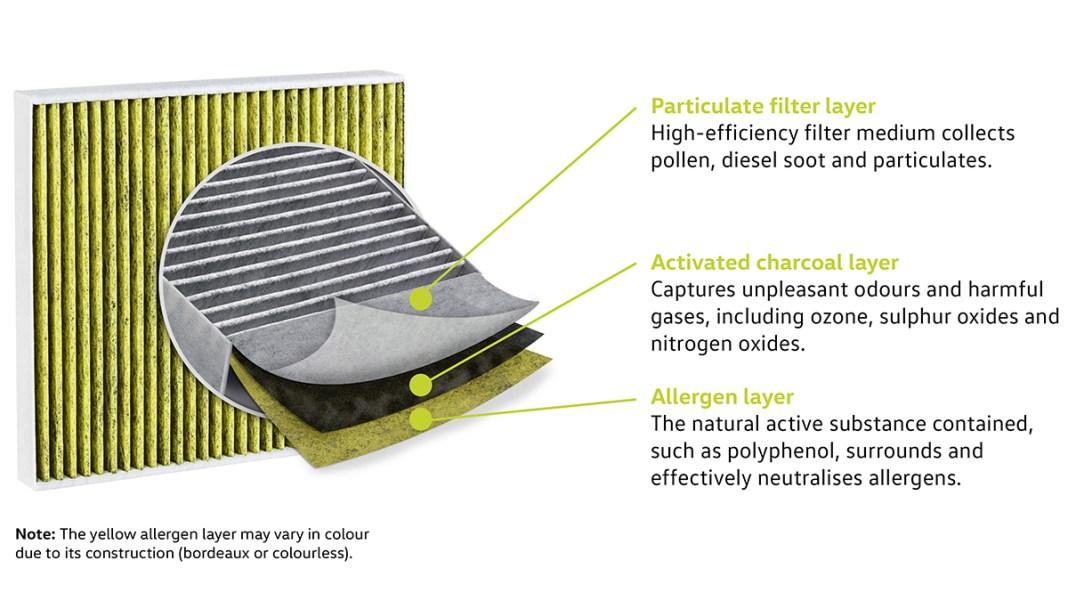 Le filtre à charbon actif est désormais de série sur tous les modèles Volkswagen