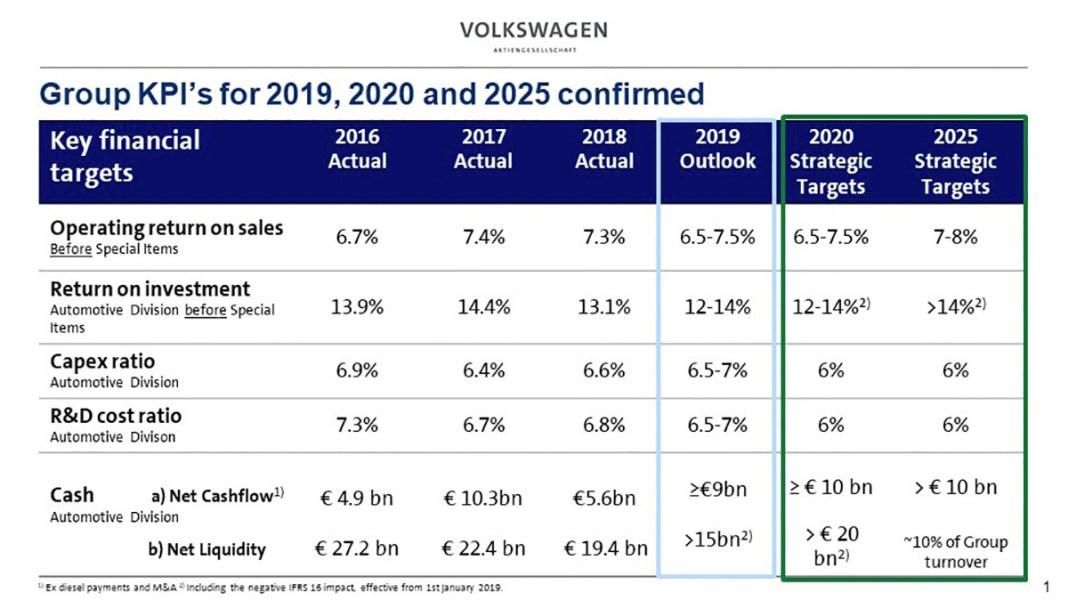 Volkswagen confirme les objectifs financiers de sa stratégie Together 2025+