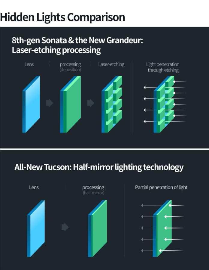 Hyundai Tucson 2020 -Hidden+Lighting+-+laser-etching+vs+half-mirror
