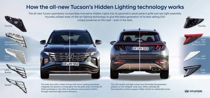 Hyundai Tucson 2020 -Hyundai+Tucson+Hidden+Lights+infographic