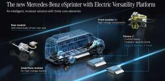 """Mercedes-Benz Vans le nouveau eSprinter basé sur la nouvelle """"Electric Versatility Platform"""""""