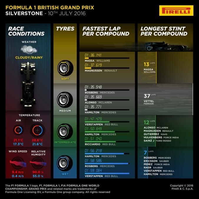 10 British GP Stats