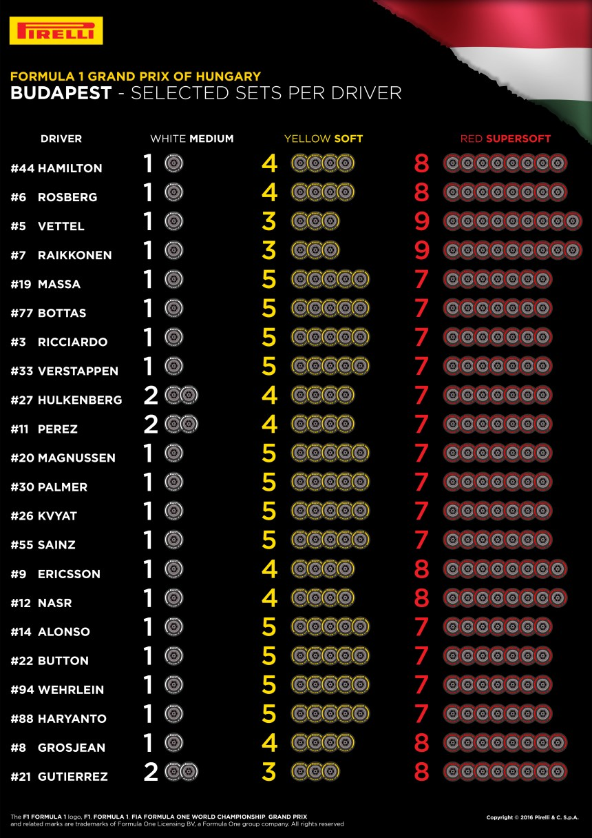 11-Hungary-Selected-Sets-Per-Driver-4k-EN