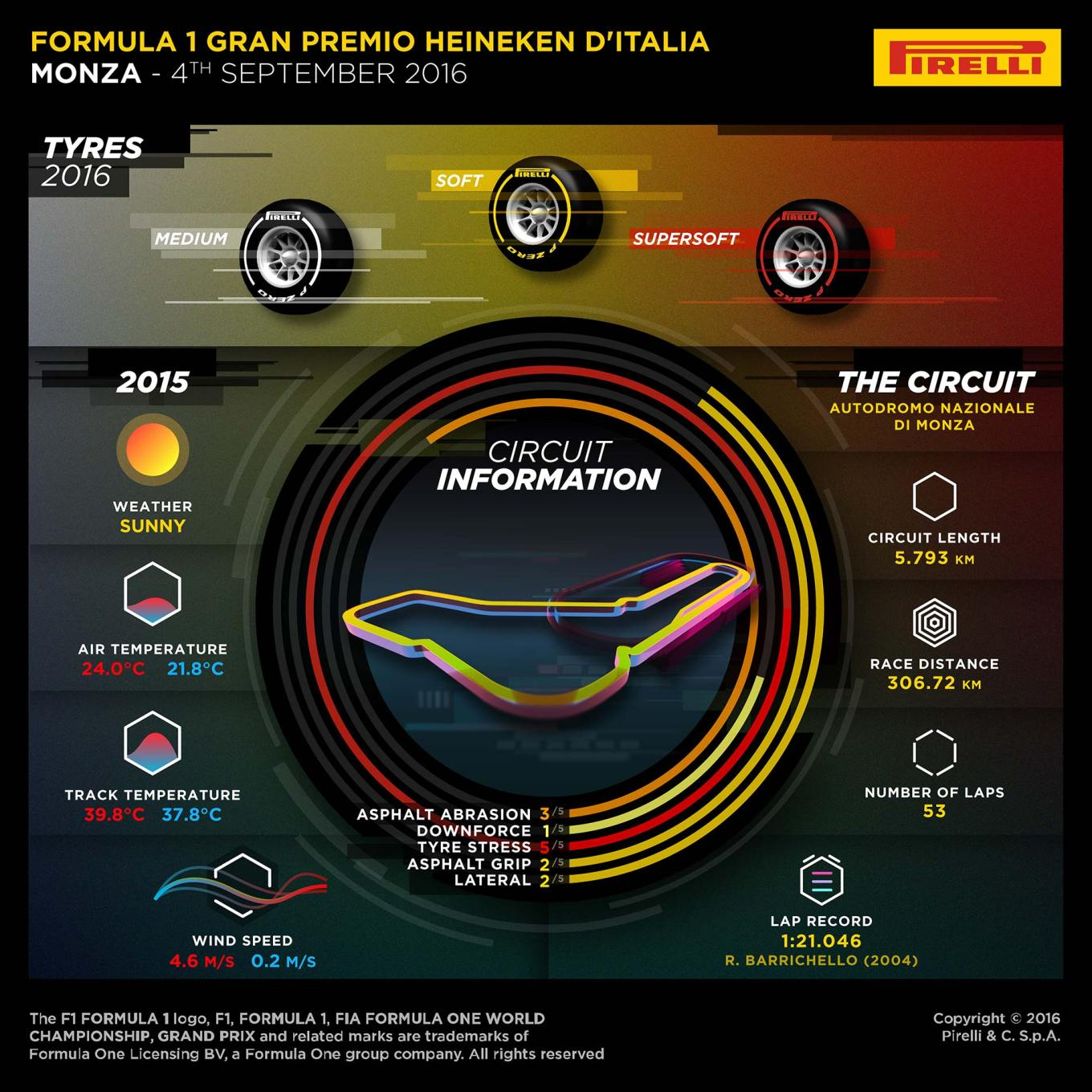 14 Monza Preview