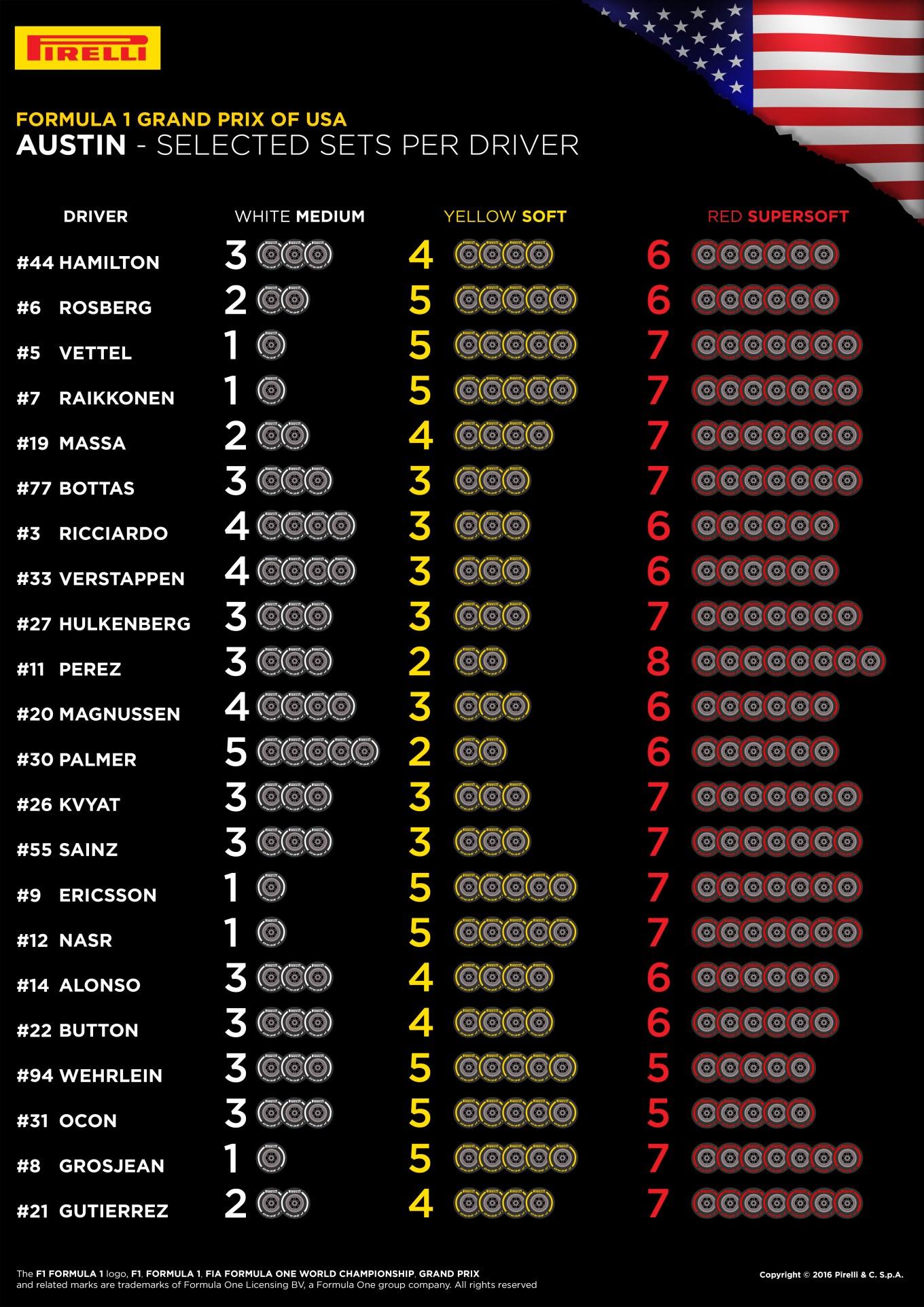 18-usa-selected-sets-per-driver