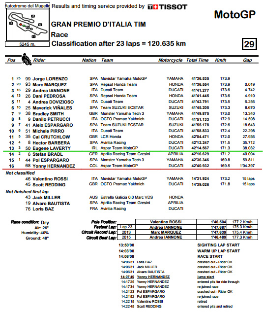 Classification.pdf - ItalianGP Race.bmp