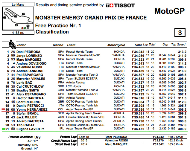 Classification.pdf - LeMans FP1.bmp