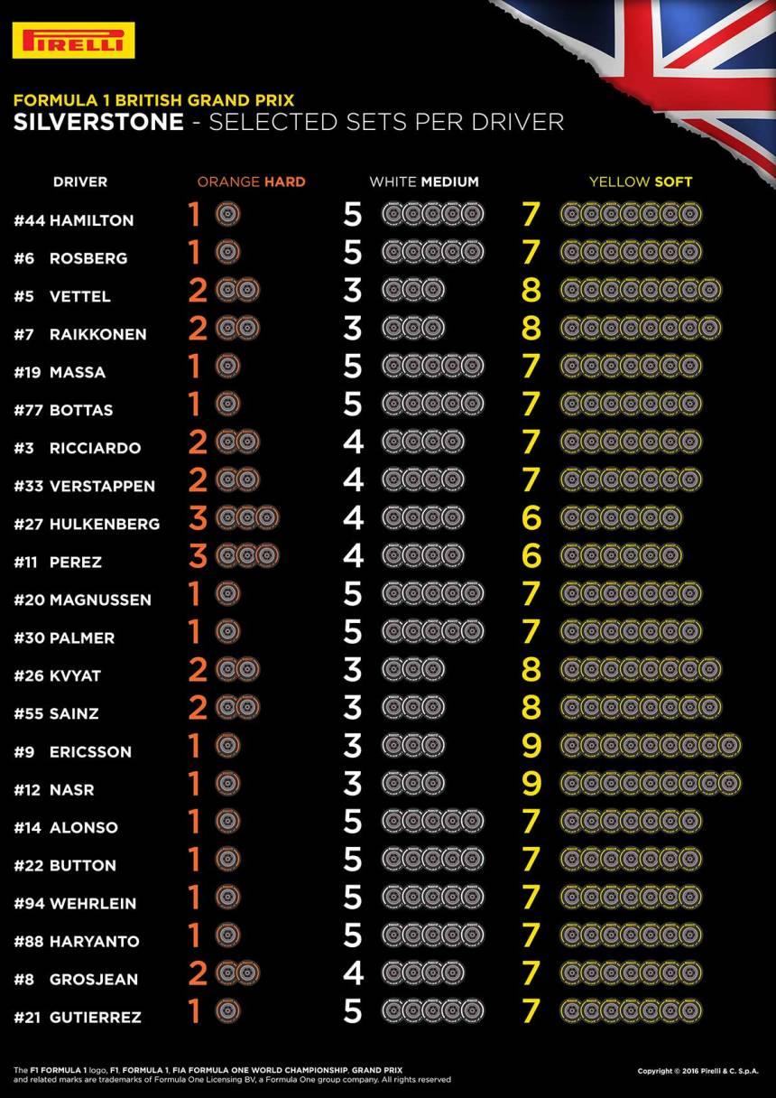 GreatBritain-Selected-Sets-Per-Driver-EN_s