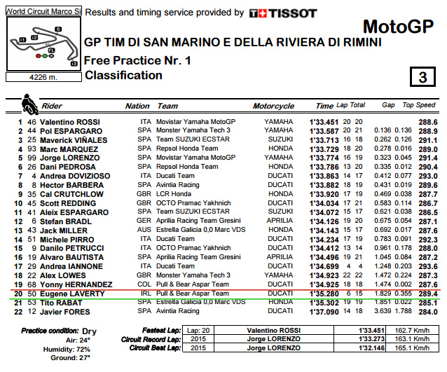 classification-pdf-sanmarinogp-fp1-bmp
