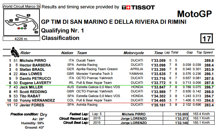 classification-pdf-sanmarinogp-q1-bmp