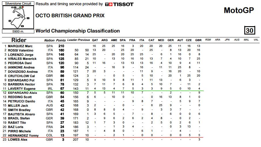World Championship Silverstone
