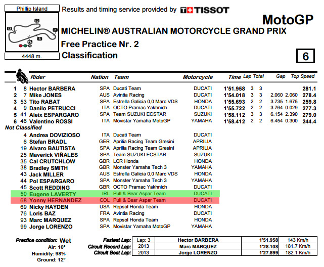 classification-pdf-australiangp-fp2-bmp