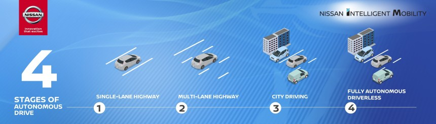 INFOGRAPHIC - Four stages of Autonomous Drive