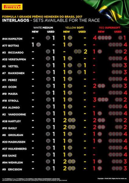 Brazil GP Sets Available