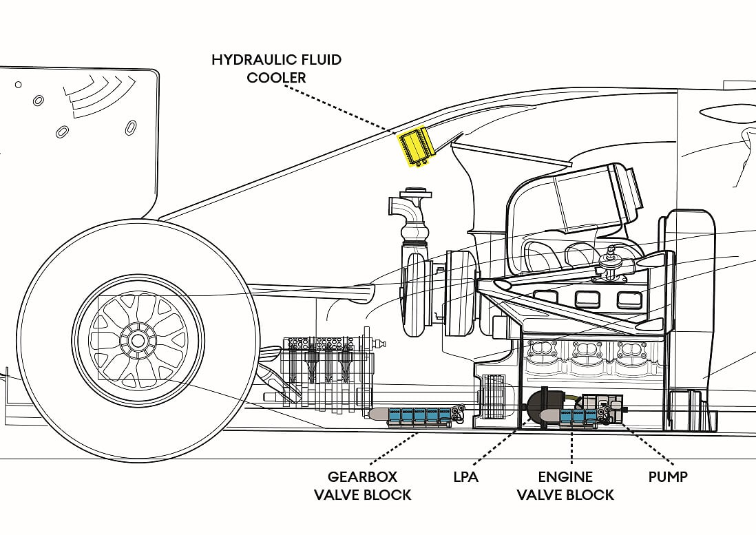 The Fundamentals Of Formula 1 Hydraulics Systems Explained