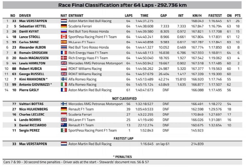 F1 GP Germania - Alfa Romeo Penalità - Nuova Classifica