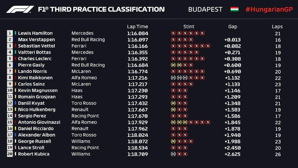F1 Diretta Qualifiche - GP Ungheria, risultati Prove Libere