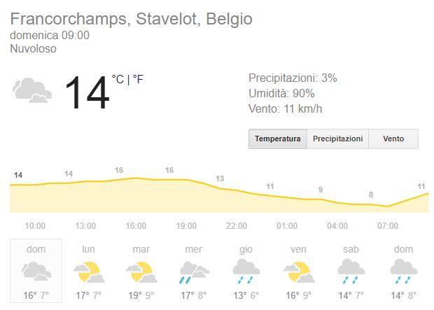 f1 belgio previsioni meteo aggiornate gara spa