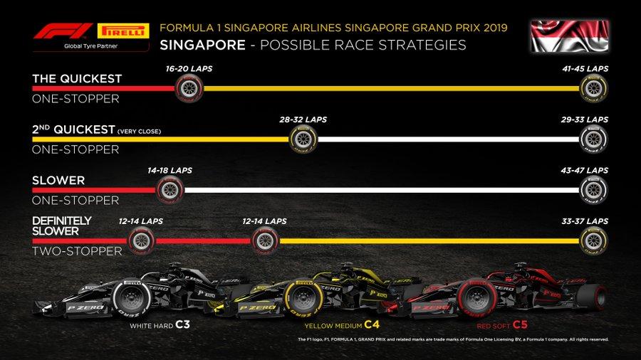 F1 GP Singapore - Diretta Gara - Strategie Pirelli