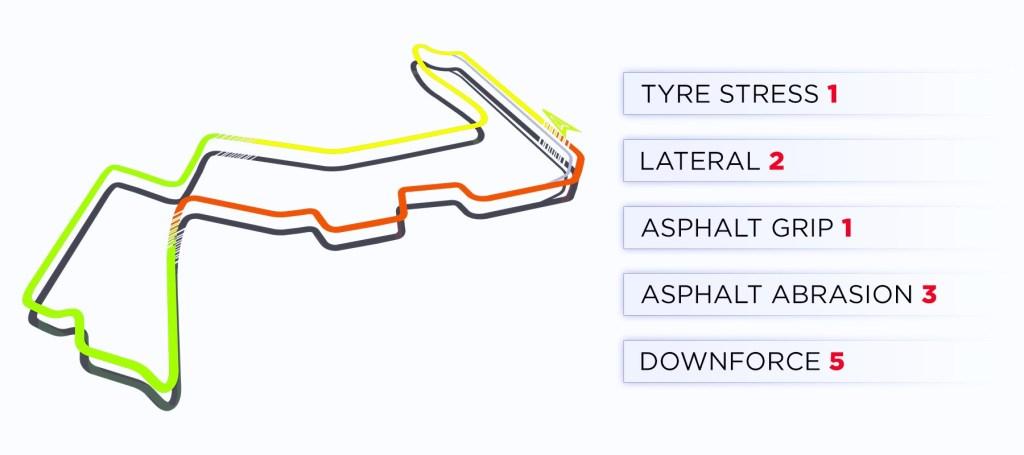 Pirelli Introduzione al GP Singapore F1 2019 - Caratteristiche Tracciato