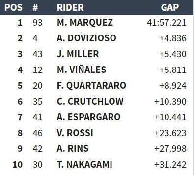 motogp aragon classifica gara ordine arrivo