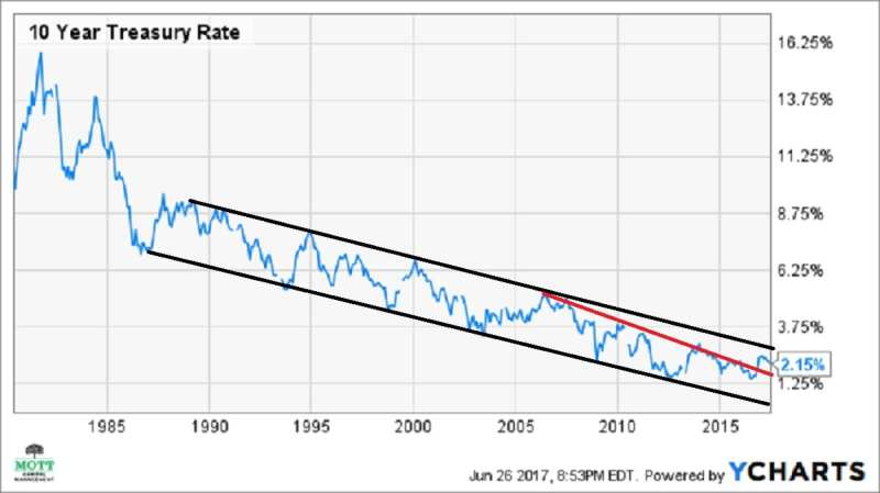 10-year treasury rates, yield