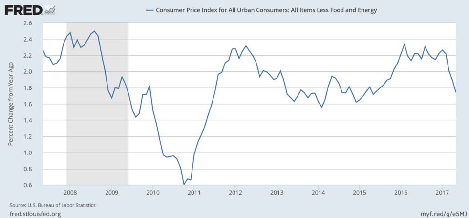 Cpi ex food and energy