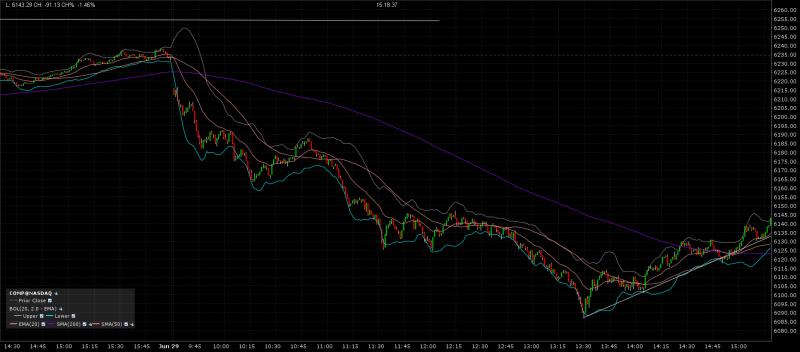NASDAQ One minute chart