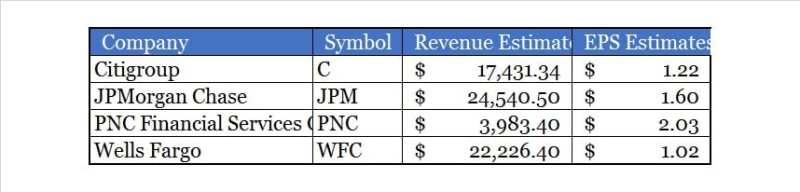 BANK EPS and Revenue Estimates, Citigroup, JP Morgan, Wells Fargo, PNC, Stock, wfc, jpm, c, pnc