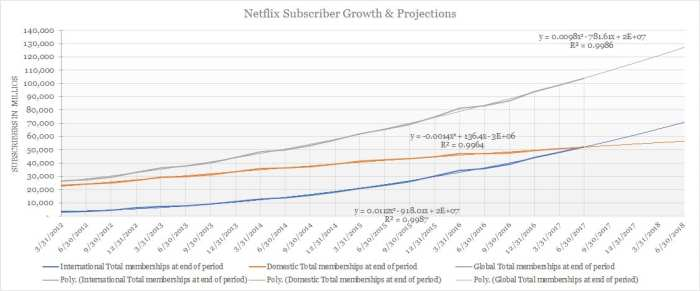 Netflix Subscriber Growth