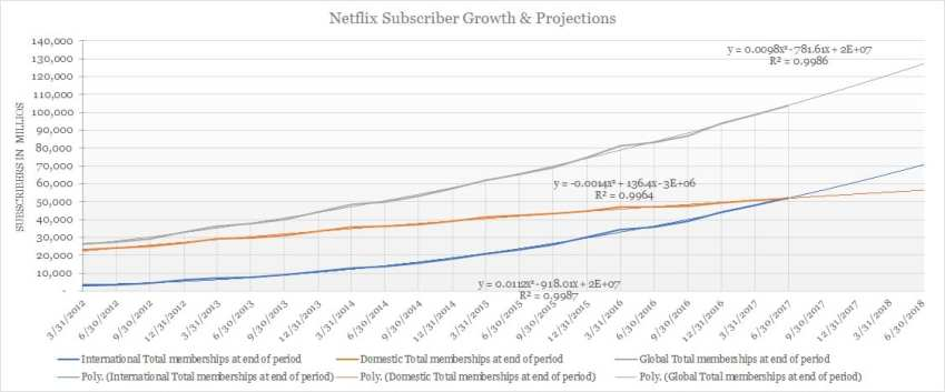 Netflix Subscriber Growth and Net Adds International Domestic