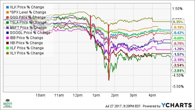Technology Stock Sell-off