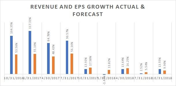 NVIDIA GROWTH RATES