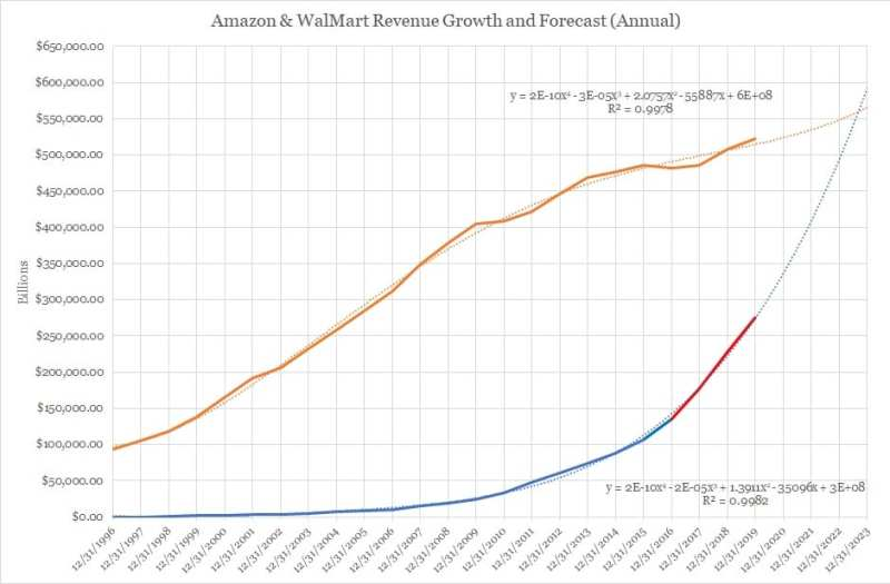 Amazon Walmart Revenue