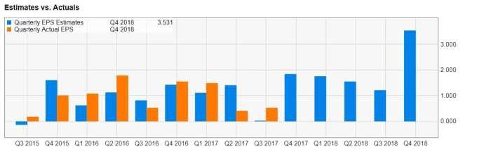 amazon earnings estiamtes