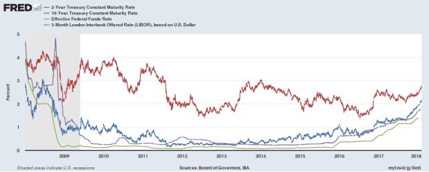 rising rates libor