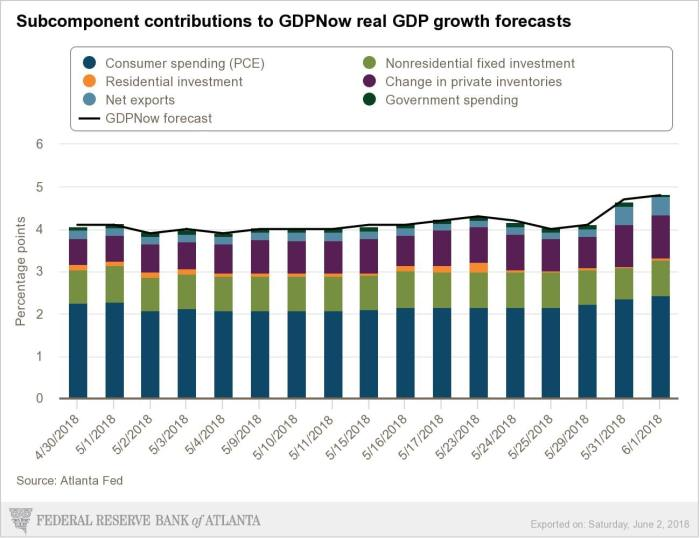 GDP now