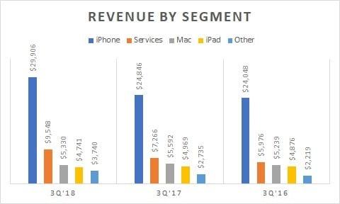 Apple Service Revenue