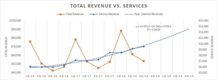 Apple Service Revenue growth